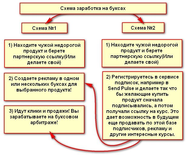 Схема заработка на буксах