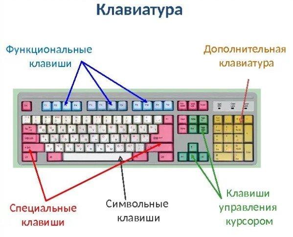 Схема клавиатуры