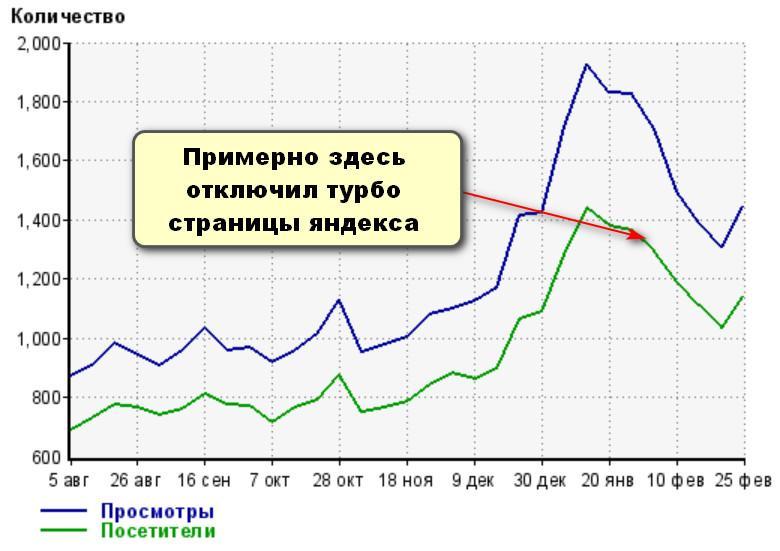 График за февраль