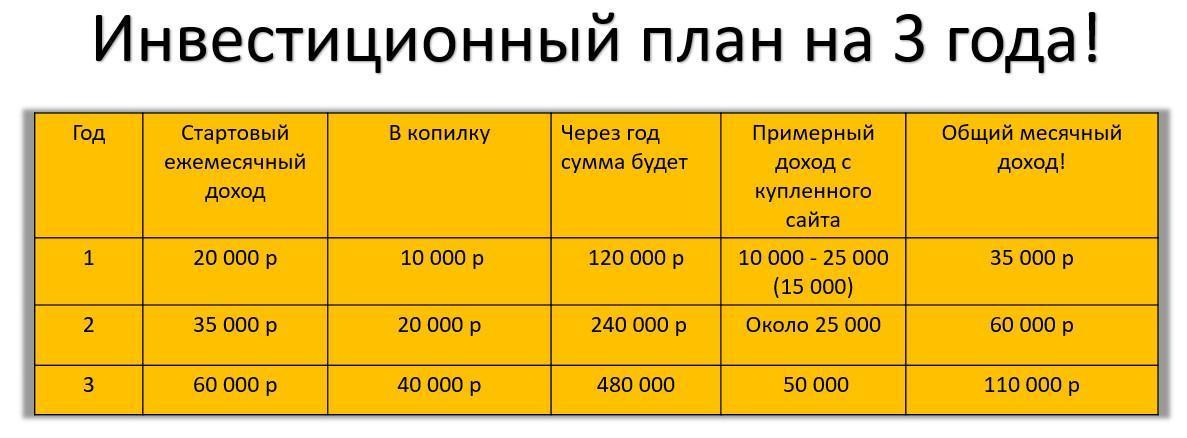 Таблица инвестирования в сайты_1