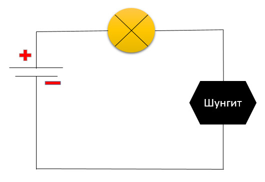 Схема проверки шунгита